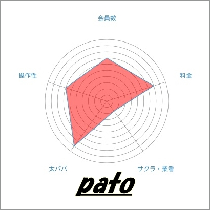 Pato(パト) 特徴