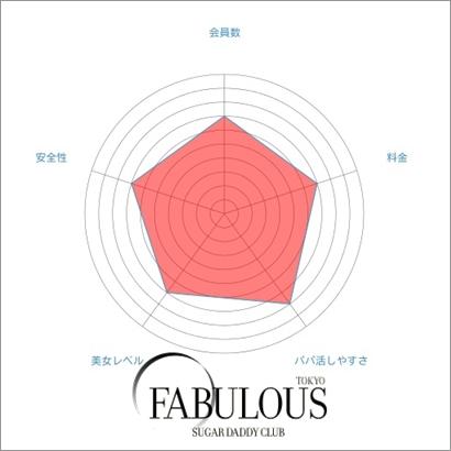 ファビュラス東京